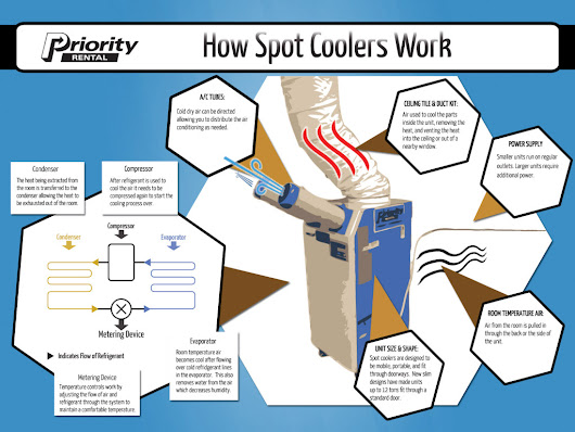 How Does a Spot Cooler Work? - Priority Rental