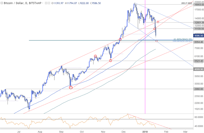bitcoin price today live chart