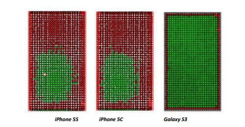 Galaxy S III bests iPhone 5s and 5c's touchscreen accuracy