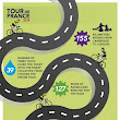 D2 Interactive on Twitter: Check out our new infographic on some interesting Tour de France facts: