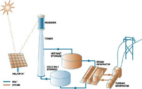 solar power tower spain. solar power tower