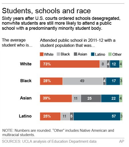 School integration slipping 60 years after Brown