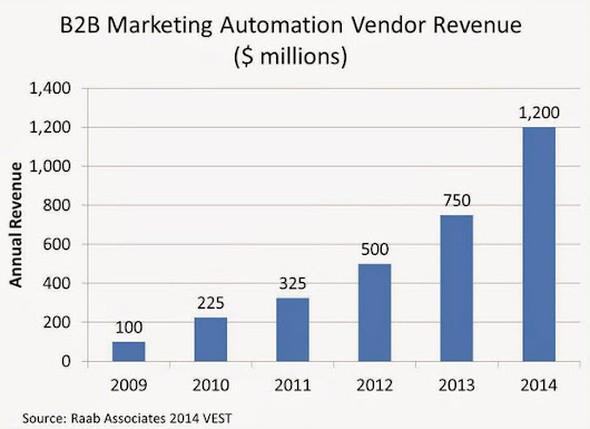 Get More from Marketing Automation