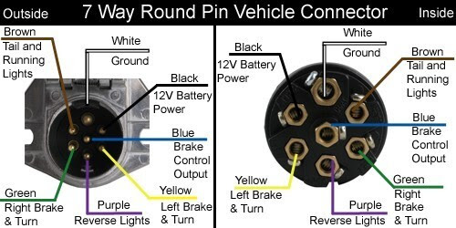 Diagram 7 Pin Semi Trailer Plug Wiring Diagram Full Version Hd Quality Wiring Diagram Diagramangp Opendayfranchising It