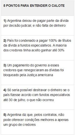 5 pontos para entender o calote da argentina (VALE ESTE) (Foto: G1)