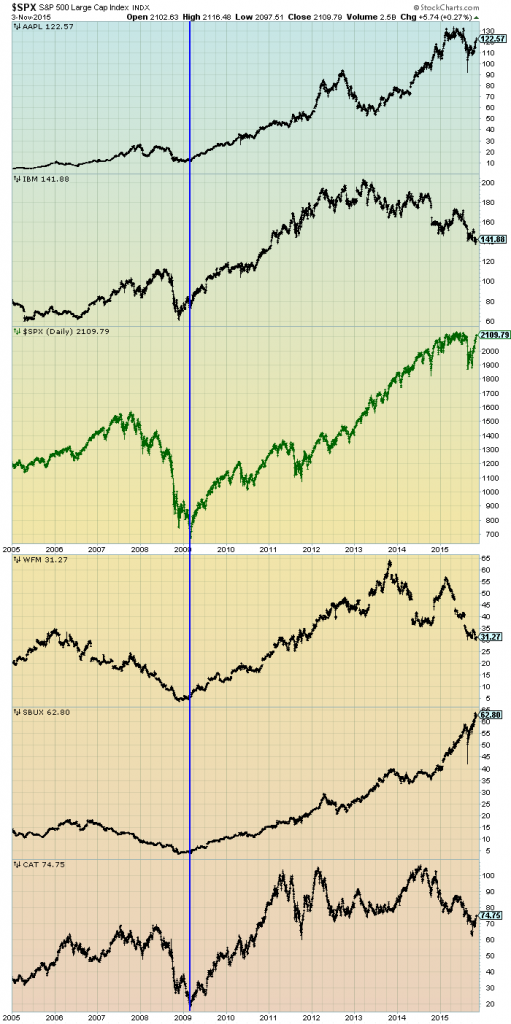 SPX v Other stocks