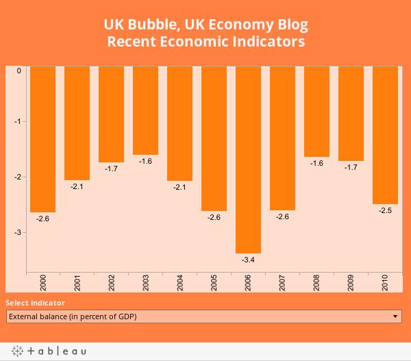 UK Bubble, UK Economy BlogRecent Economic Indicators