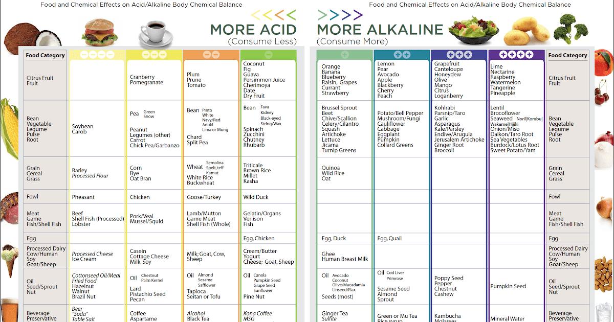 Acid Alkaline Food Chart - Gallery Of Chart 2019
