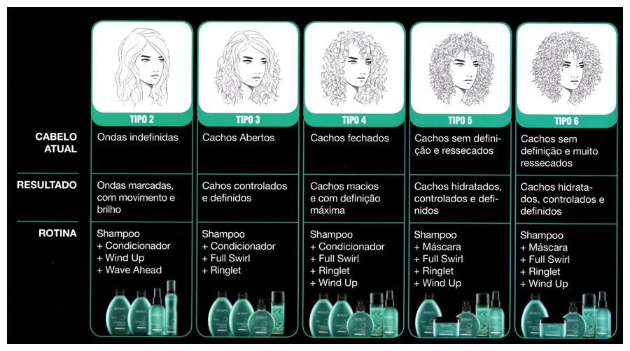 Resultado de imagem para produto redken para cabelos cacheados