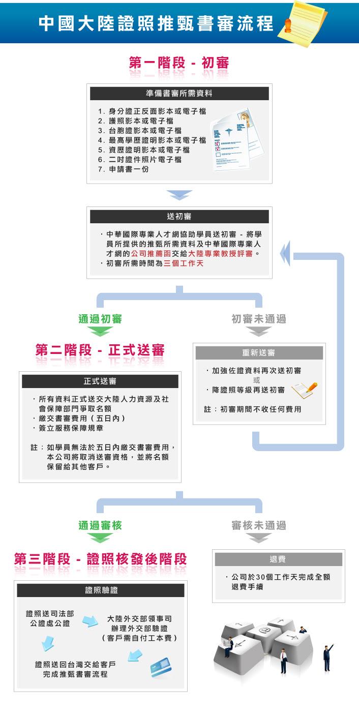 職業資格證書書審流程