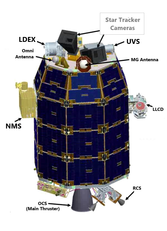 LADEE (nomenclature)