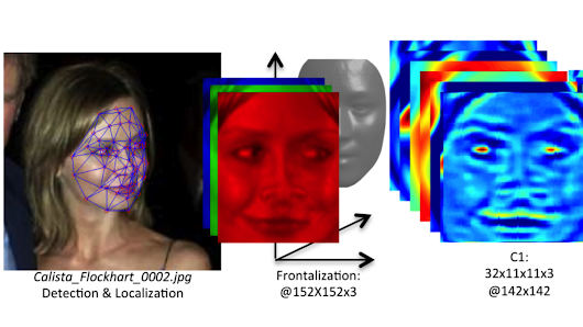 Facebook's working on facial verification that's 'nearing human-level performance'