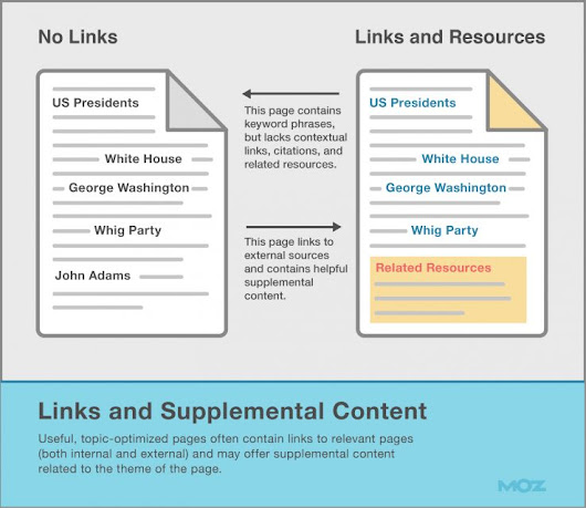 Links and supplemental content         |          Graphwebsolution