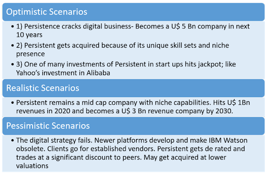 Persistent Systems: Business Analysis