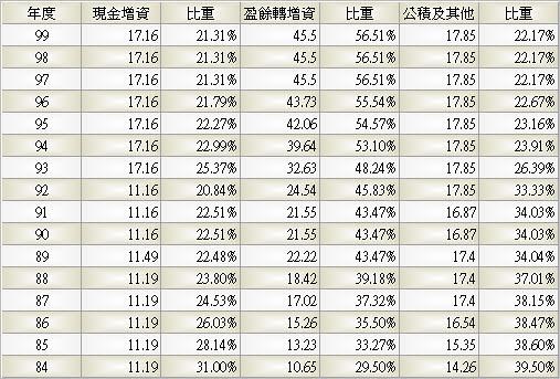 1710_東聯_股本形成_993Q