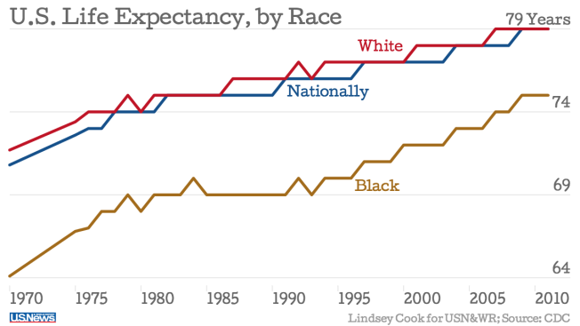 A chart showing the life expectancy for Americans, by race.