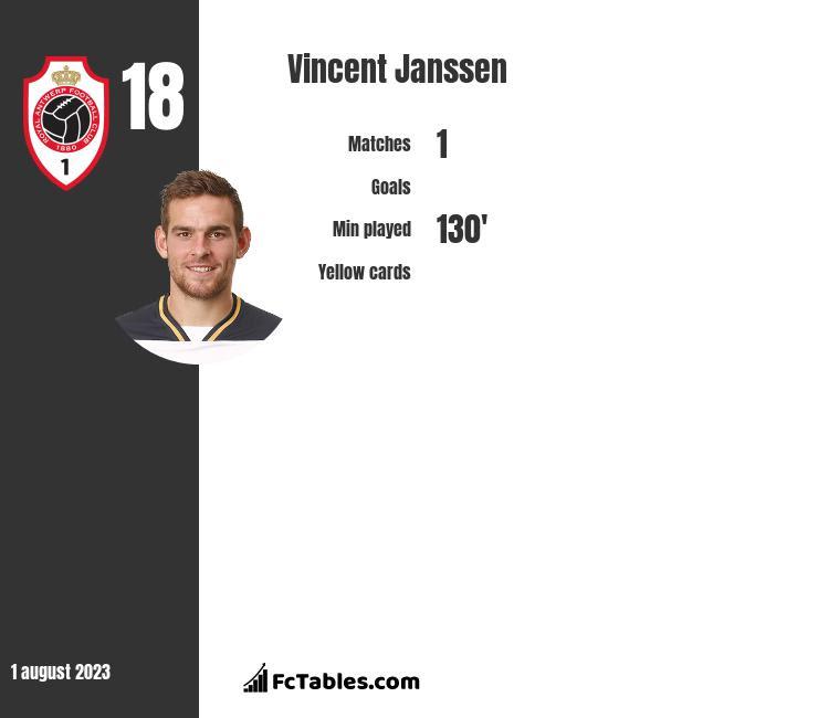 Vincent Janssen stats