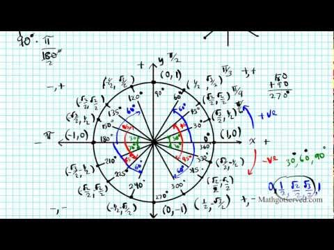 Easy way remember the unit circle Memorize in minutes Fastest cool ...