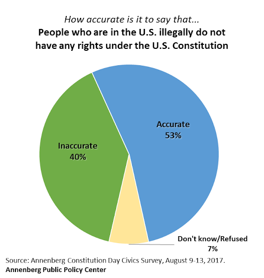 The Annenberg Public Policy Center of the University of Pennsylvania  –  Americans Are Poorly Informed About Basic Constitutional Provisions