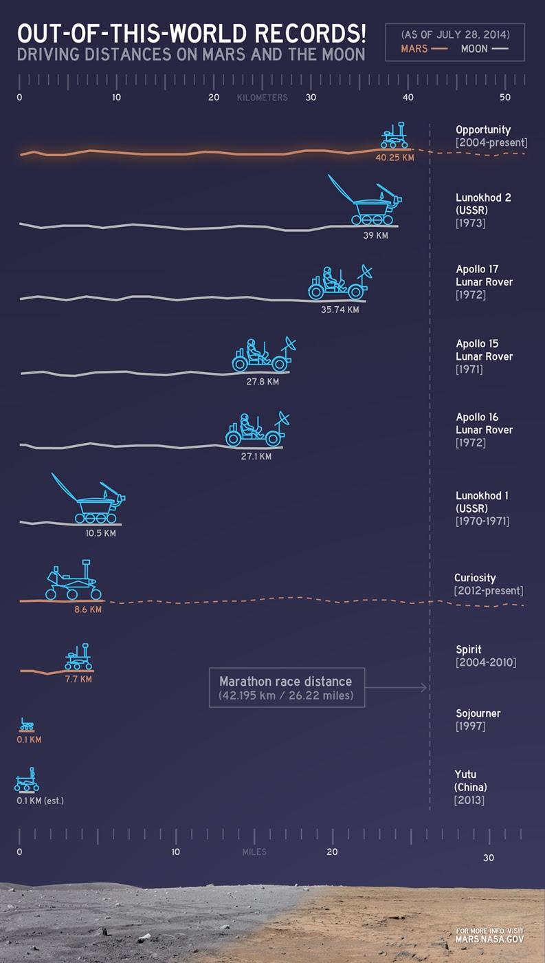 Opportunity bate recorde ao percorrer 40 km sobre Marte; veja o infográfico