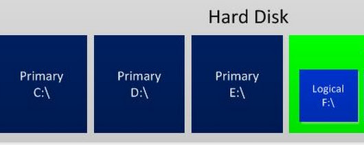 Primary & Extend & Logical Partition