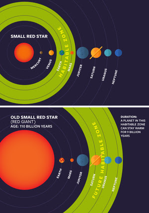 "This infographic illustrates how the habitable zone of a small red star will move out when the star expands into a red giant. Small stars remain in this phase of life longer than large stars, so planets in the ""new"" habitable zone can remain there for billions of years."