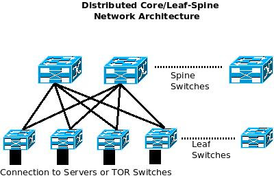 Distributed-Core-Leaf-Spine-Network-Architecture