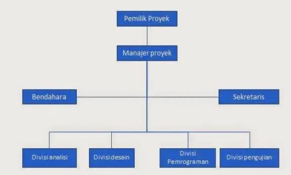 Struktur Organisasi Usaha Kecil Beserta Tugas Dan Tanggung ...