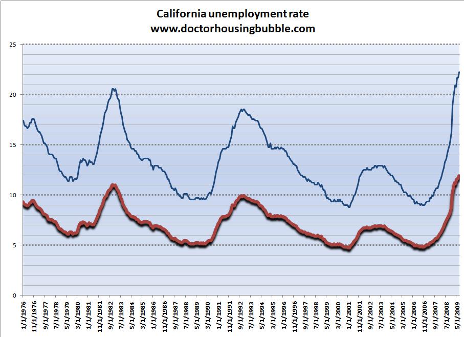california-unemployment1