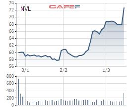 Cổ phiếu Novaland đã lập đỉnh mới sau thông tin lọt vào rổ chỉ số VNM ETF