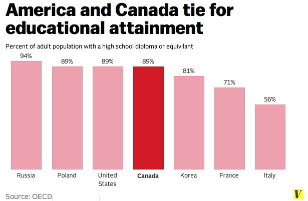 Canada_attainment