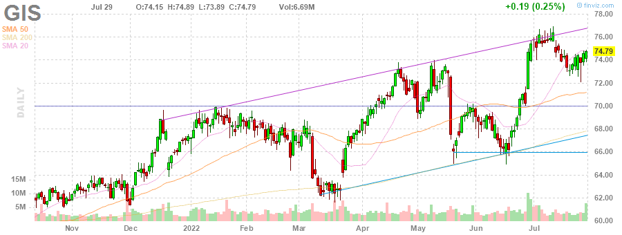 GIS General Mills, Inc. daily Stock Chart