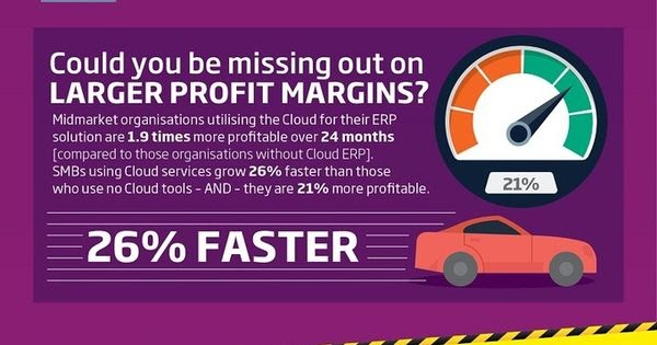 Benefits of Cloud Computing #infographic #Technology