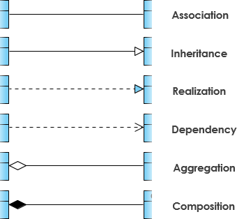 The top illustration showing Difference Between Generalization And Specialization In Uml