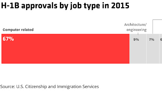 The state of the H-1B program, which Donald Trump is now reviewing, in five charts