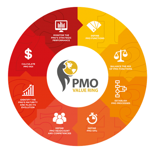 PMO Value Ring Methodology