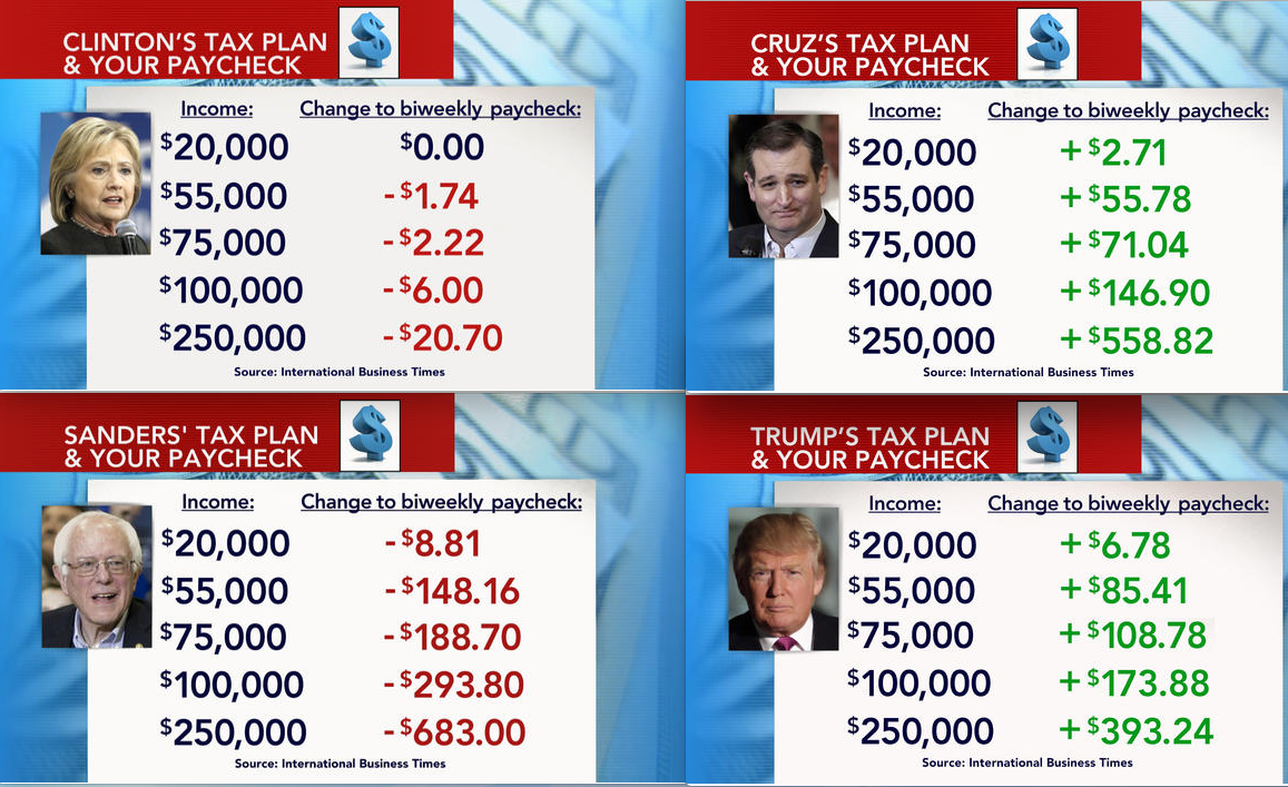 For the 2016 US Election: Comparing the proposed tax plans of Clinton, Sanders, Cruz, and Trump