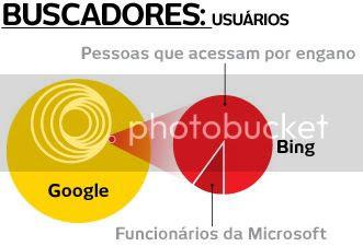 Quem pesquisa pelo Bing?