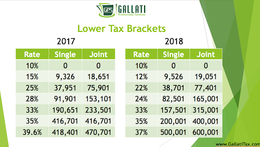 Tax Cuts and Jobs Act Changes 2018 | Gallati Professional Services | Gallati Professional Services