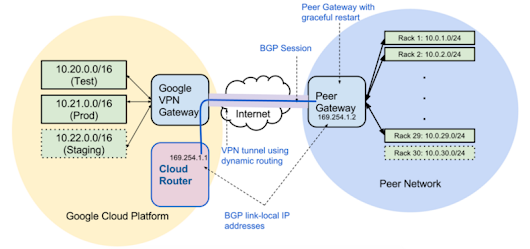 A to Z of Google Cloud Platform a personal selection — V — VPNs — Google Cloud Platform — Community