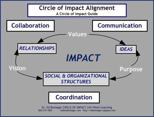 Circle of Impact Alignment