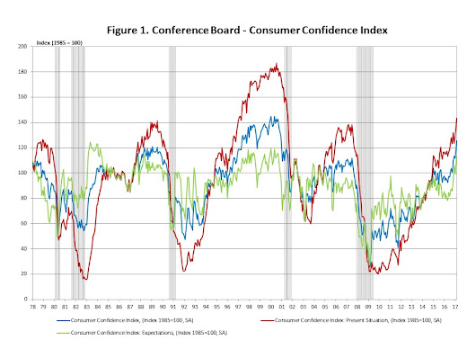 Optimistic Consumers in March