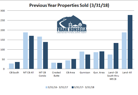 April 2018 Crested Butte Market Report - Crested Butte Real Estate Agent