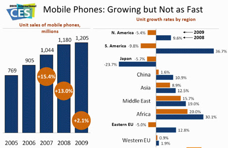 mobile-phone-market-in-2009