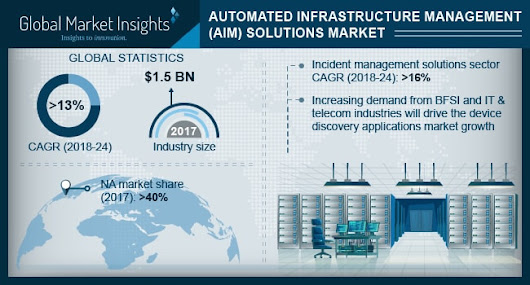 Automated Infrastructure Management Solutions Market size worth over $3.5bn by 2024