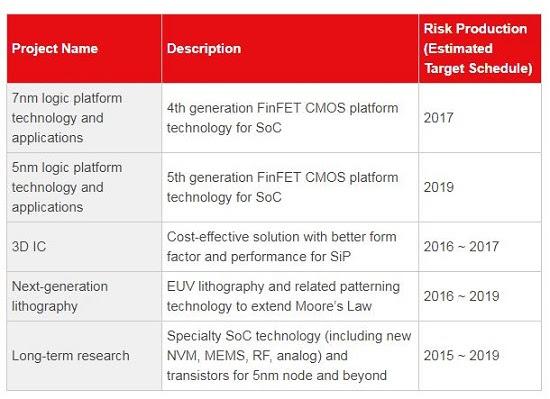 TSMC Umumkan Teknologi SoIC Untuk Ciptakan Solusi Dual GPU Dalam