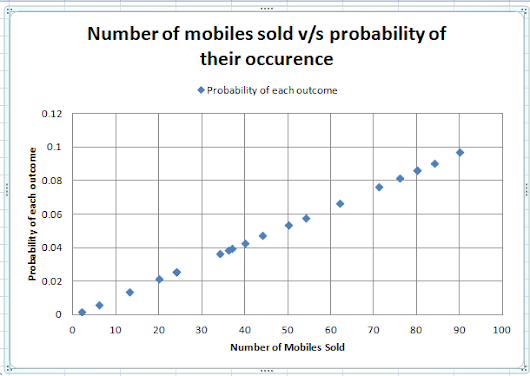 Discrete Probability Distributions with MS-Excel
