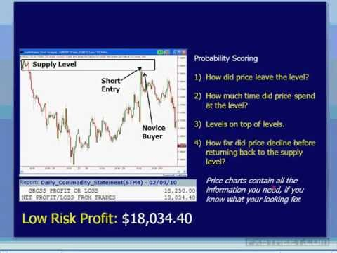 Ebook supply and demand forex