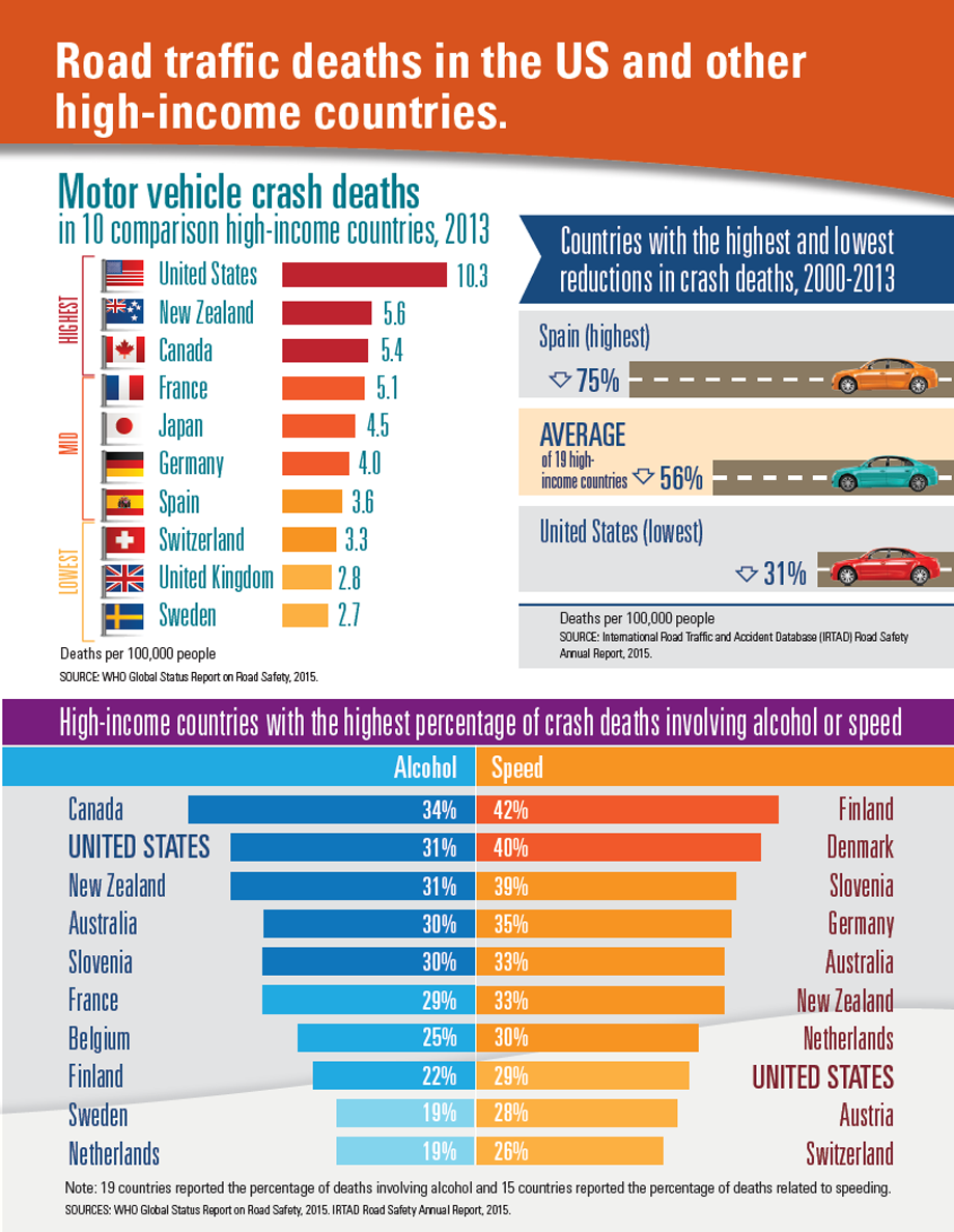 Graphic: Road traffic deaths in the US and other high-income countries.