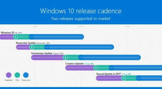 Microsoft confirms second major update for Windows 10 later this year - MSPoweruser